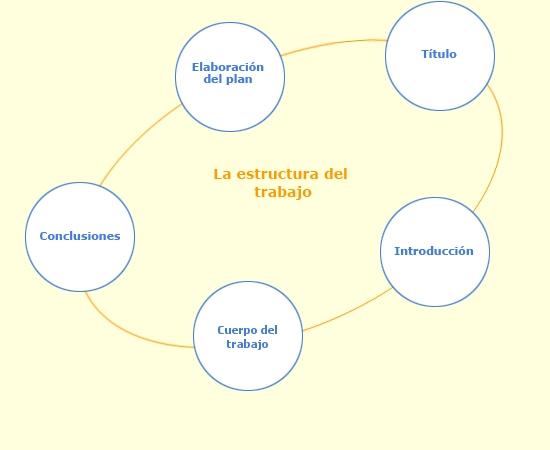 Elaboración del plan   Título   Introducción   Las partes ...