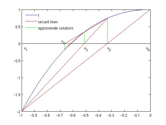 Zeros of nonlinear functions