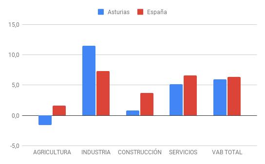 Predicciones de VAB sectorial 2021 en Asturias y España (tasas de variación interanual, en %)