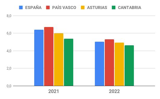 Evolución Conrisa-España 2020-2021