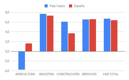 Comparación predicciones País Vasco y España