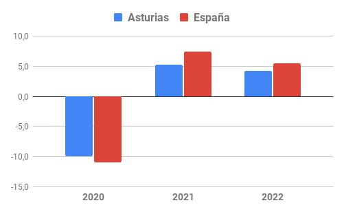 Evolución del VAB en Asturias y España