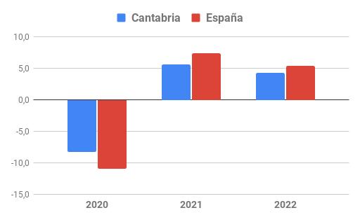 Evolución del VAB en Cantabria y España