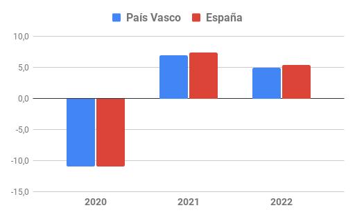 Evolución del VAB en País Vasco y España