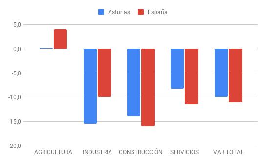 Graf. Comparación sectores Asturias-España