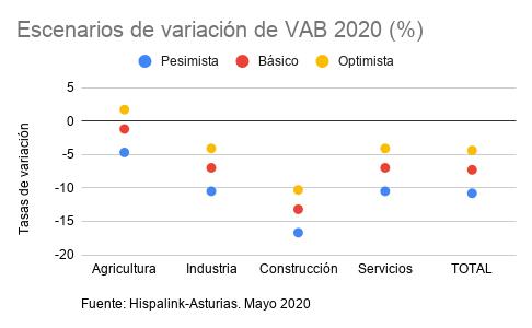 Escenarios VAB Mayo 2020