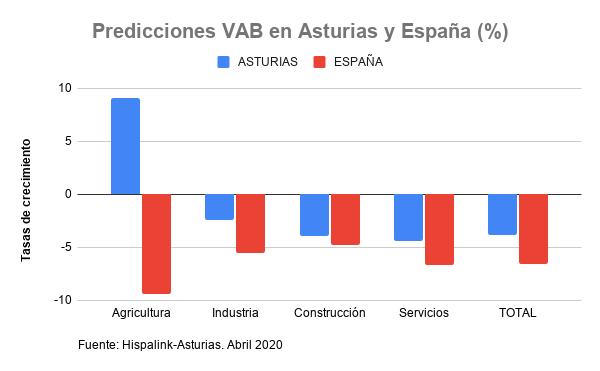 Impacto VAB Asturias-España 30-4-2020